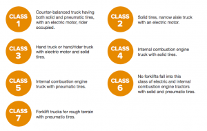 Forklift Classifications