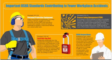 Important OSHA standards affect less accidents
